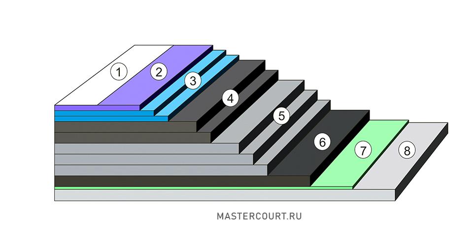 Конфигурация Deco Turf
